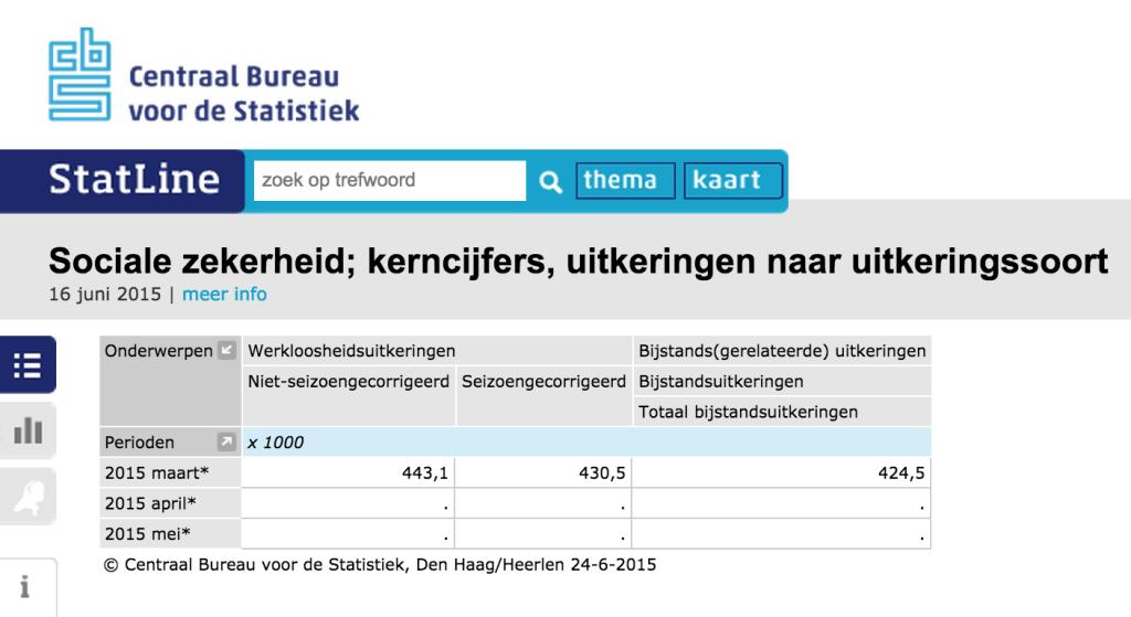 Wie werken er niet in Nederland?